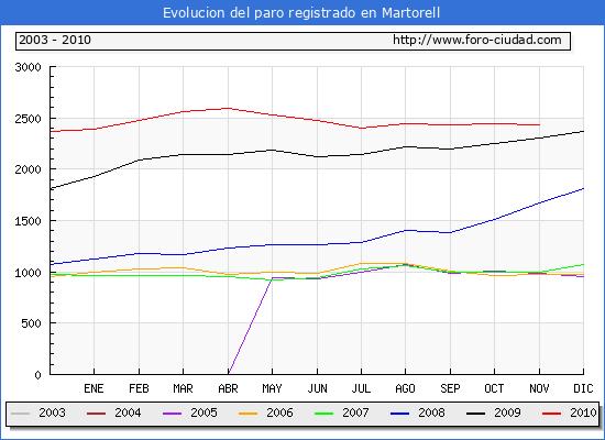 Evolucion  de los datos de parados para el Municipio de MARTORELL hasta NOVIEMBRE del 2010.