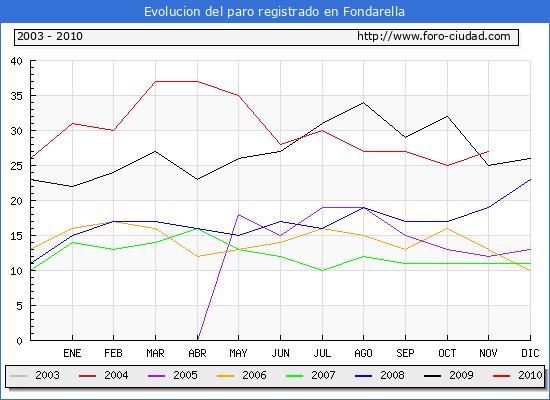 Evolucion  de los datos de parados para el Municipio de FONDARELLA hasta NOVIEMBRE del 2010.