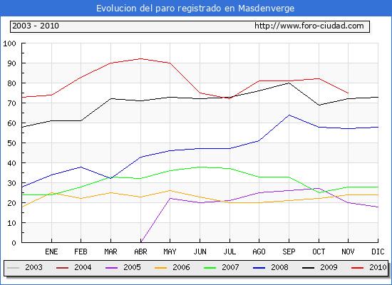 Evolucion  de los datos de parados para el Municipio de MASDENVERGE hasta NOVIEMBRE del 2010.
