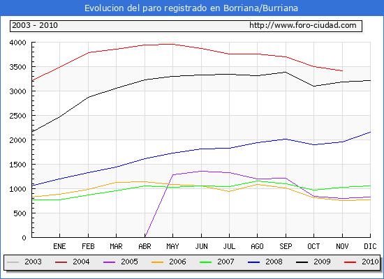 Evolucion  de los datos de parados para el Municipio de BURRIANA hasta NOVIEMBRE del 2010.