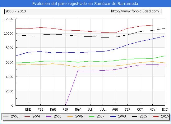 Evolucion  de los datos de parados para el Municipio de SANLUCAR DE BARRAMEDA hasta NOVIEMBRE del 2010.