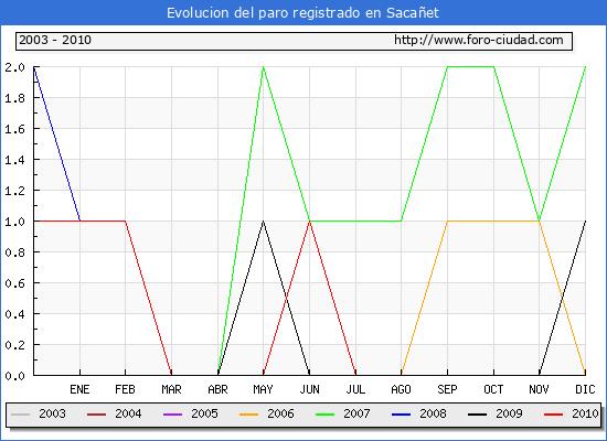 Evolucion  de los datos de parados para el Municipio de SACA�ET hasta NOVIEMBRE del 2010.