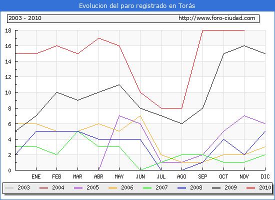 Evolucion  de los datos de parados para el Municipio de TORAS hasta NOVIEMBRE del 2010.