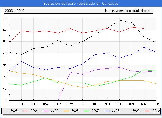 Evolucion  de los datos de parados para el Municipio de CALICASAS hasta NOVIEMBRE del 2010.