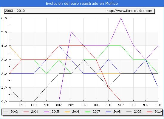 Evolucion  de los datos de parados para el Municipio de MU�ICO hasta NOVIEMBRE del 2010.