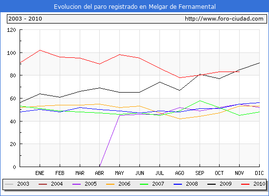 Evolucion  de los datos de parados para el Municipio de MELGAR DE FERNAMENTAL hasta Noviembre de 2010.