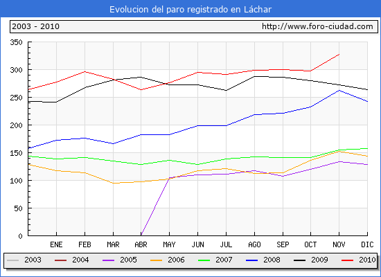 Evolucion  de los datos de parados para el Municipio de LACHAR hasta NOVIEMBRE del 2010.