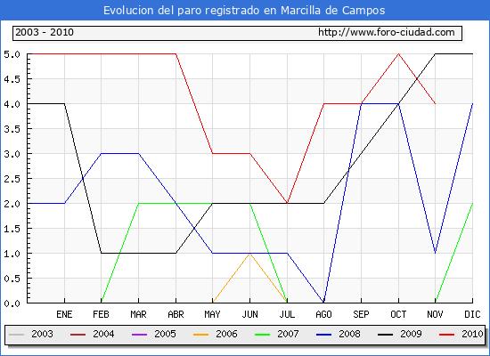 Evolucion  de los datos de parados para el Municipio de MARCILLA DE CAMPOS hasta NOVIEMBRE del 2010.