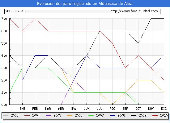 Evolucion  de los datos de parados para el Municipio de ALDEASECA DE ALBA hasta DICIEMBRE del 2010.
