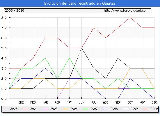 Evolucion  de los datos de parados para el Municipio de GAJATES hasta DICIEMBRE del 2010.