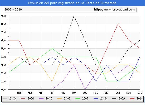 Evolucion de los datos de parados para el Municipio de La Zarza de Pumareda hasta Diciembre del 2010.