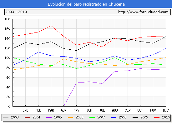 Evolucion  de los datos de parados para el Municipio de CHUCENA hasta DICIEMBRE del 2010.