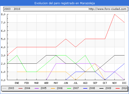 Evolucion  de los datos de parados para el Municipio de Marazoleja hasta Diciembre del 2010.