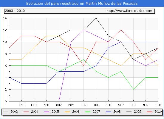 Evolucion  de los datos de parados para el Municipio de MARTIN MU�OZ DE LAS POSADAS hasta DICIEMBRE del 2010.