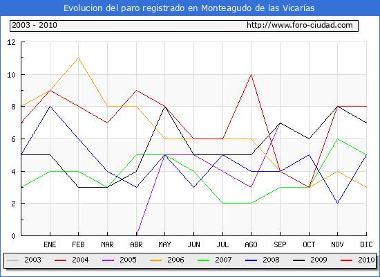 Evolucion  de los datos de parados para el Municipio de MONTEAGUDO DE LAS VICARIAS hasta DICIEMBRE del 2010.