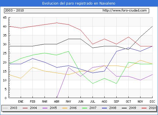 Evolucion  de los datos de parados para el Municipio de NAVALENO hasta DICIEMBRE del 2010.