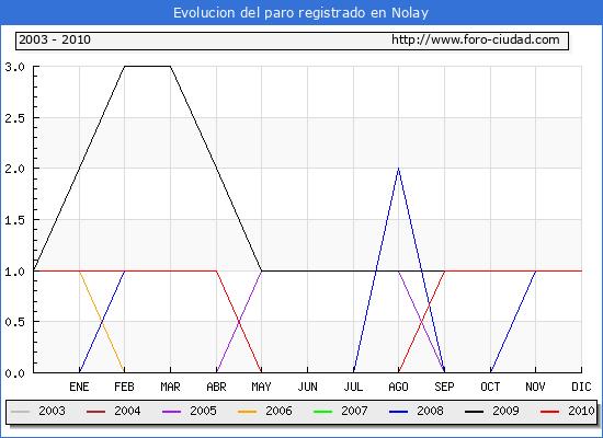Evolucion  de los datos de parados para el Municipio de NOLAY hasta DICIEMBRE del 2010.