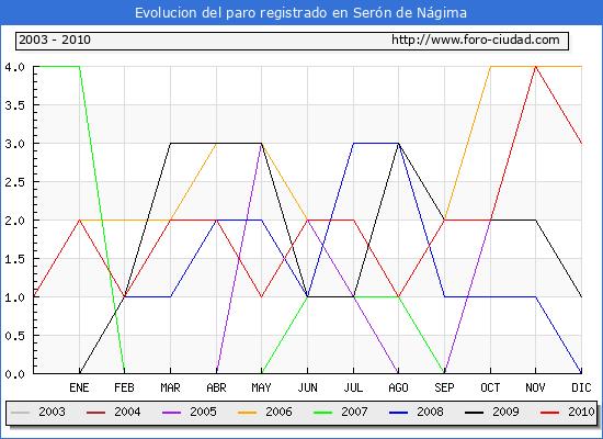 Evolucion  de los datos de parados para el Municipio de SERON DE NAGIMA hasta DICIEMBRE del 2010.