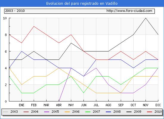 Evolucion  de los datos de parados para el Municipio de VADILLO hasta DICIEMBRE del 2010.