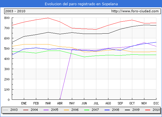 Evolucion  de los datos de parados para el Municipio de SOPELANA hasta DICIEMBRE del 2010.