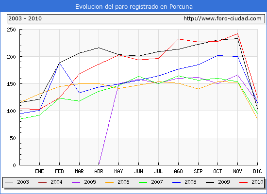Evolucion  de los datos de parados para el Municipio de PORCUNA hasta DICIEMBRE del 2010.