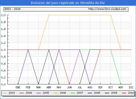 Evolucion  de los datos de parados para el Municipio de OLMEDILLA DE ELIZ hasta DICIEMBRE del 2010.