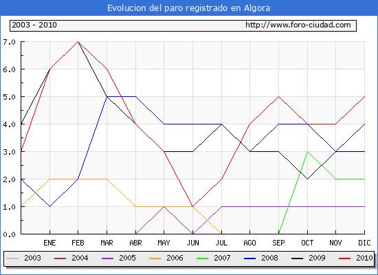 Evolucion  de los datos de parados para el Municipio de ALGORA hasta DICIEMBRE del 2010.