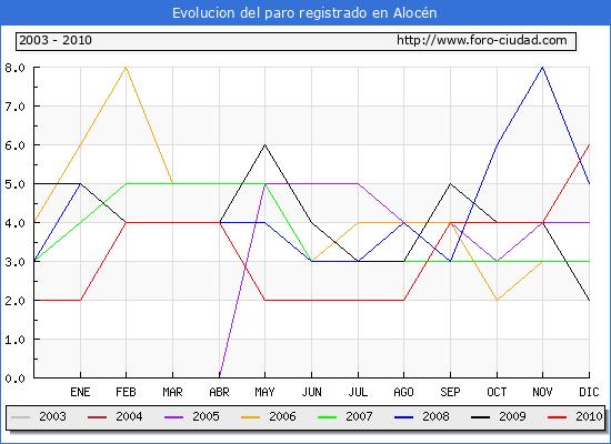 Evolucion  de los datos de parados para el Municipio de ALOCEN hasta DICIEMBRE del 2010.
