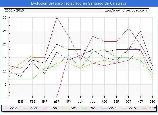 Evolucion  de los datos de parados para el Municipio de SANTIAGO DE CALATRAVA hasta DICIEMBRE del 2010.