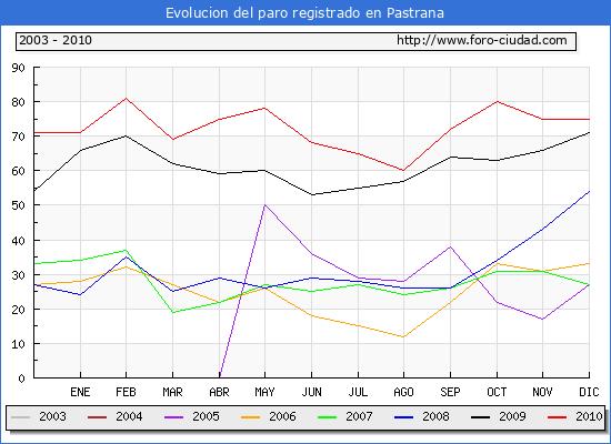 Evolucion  de los datos de parados para el Municipio de PASTRANA hasta DICIEMBRE del 2010.