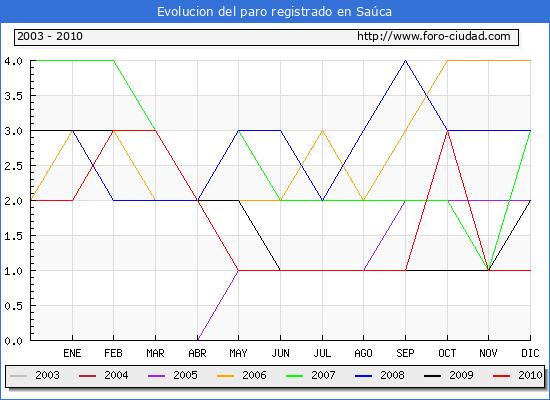 Evolucion  de los datos de parados para el Municipio de SAUCA hasta DICIEMBRE del 2010.