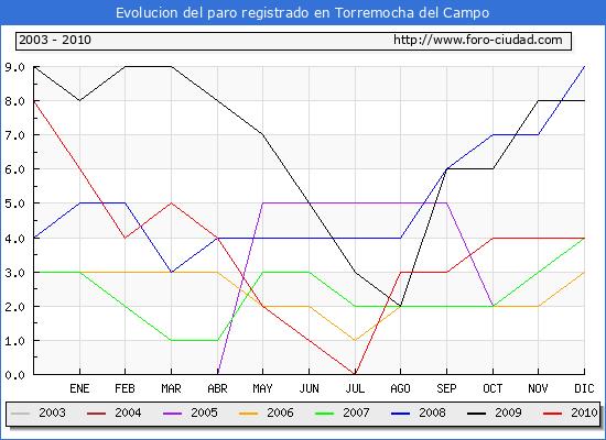 Evolucion  de los datos de parados para el Municipio de TORREMOCHA DEL CAMPO hasta DICIEMBRE del 2010.