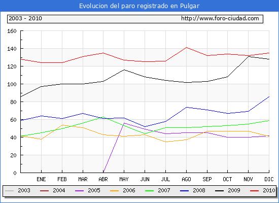 Evolucion  de los datos de parados para el Municipio de PULGAR hasta DICIEMBRE del 2010.
