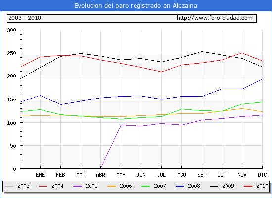Evolucion  de los datos de parados para el Municipio de ALOZAINA hasta DICIEMBRE del 2010.