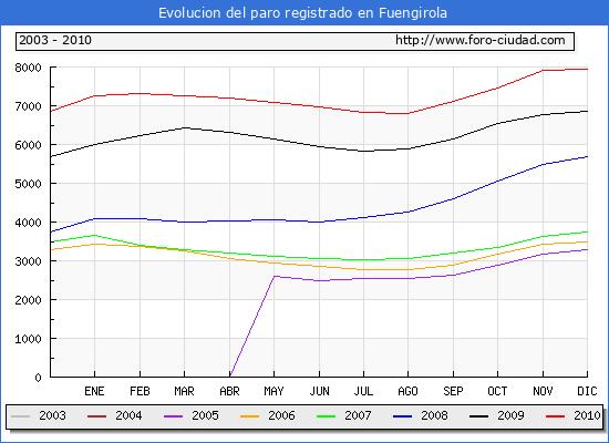 Evolucion  de los datos de parados para el Municipio de FUENGIROLA hasta DICIEMBRE del 2010.