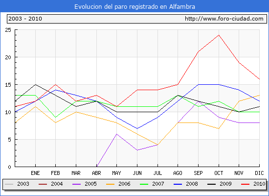 Evolucion  de los datos de parados para el Municipio de ALFAMBRA hasta DICIEMBRE del 2010.