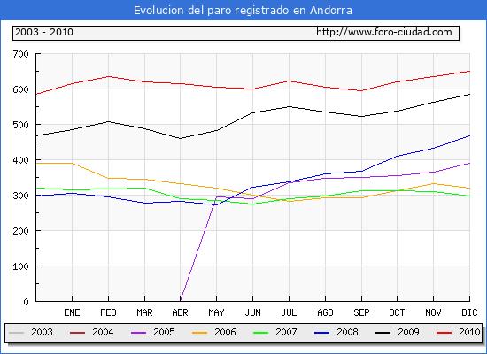 Evolucion  de los datos de parados para el Municipio de ANDORRA hasta DICIEMBRE del 2010.