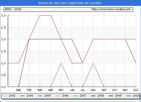 Evolucion  de los datos de parados para el Municipio de CUCALON hasta DICIEMBRE del 2010.