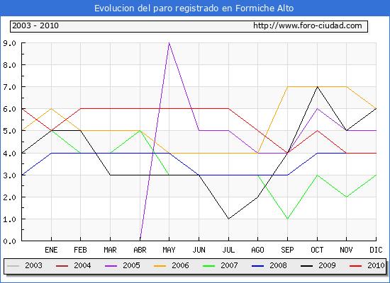 Evolucion  de los datos de parados para el Municipio de FORMICHE ALTO hasta DICIEMBRE del 2010.