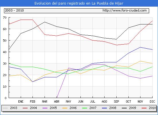 Evolucion  de los datos de parados para el Municipio de LA PUEBLA DE HIJAR hasta DICIEMBRE del 2010.