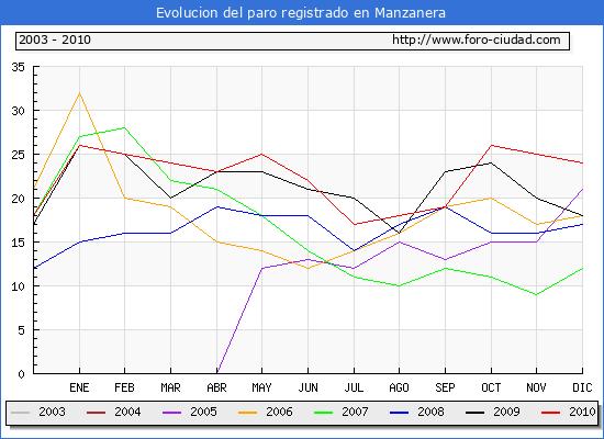 Evolucion  de los datos de parados para el Municipio de MANZANERA hasta DICIEMBRE del 2010.