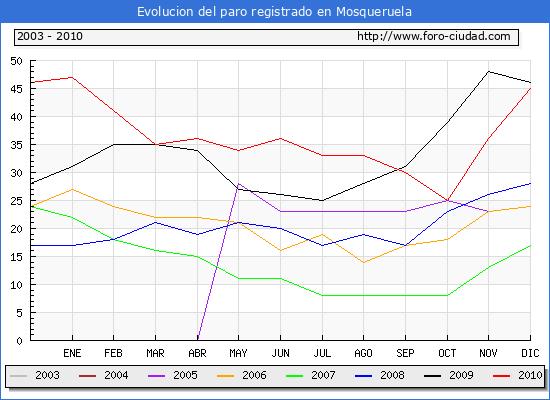 Evolucion  de los datos de parados para el Municipio de MOSQUERUELA hasta DICIEMBRE del 2010.
