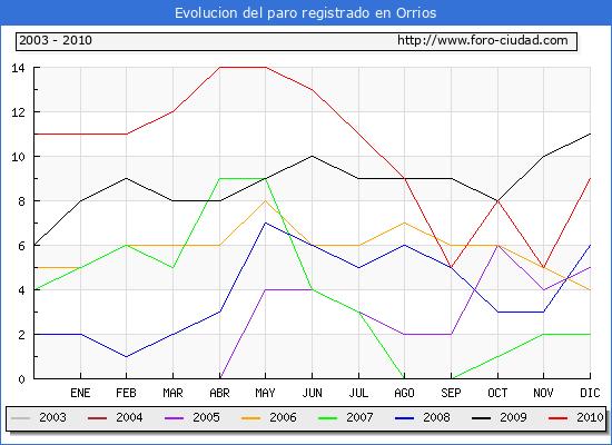 Evolucion  de los datos de parados para el Municipio de ORRIOS hasta DICIEMBRE del 2010.