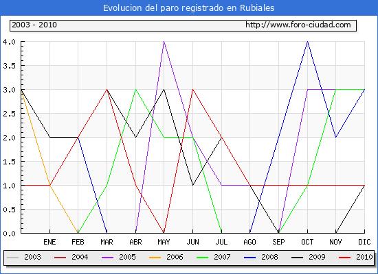 Evolucion  de los datos de parados para el Municipio de RUBIALES hasta DICIEMBRE del 2010.