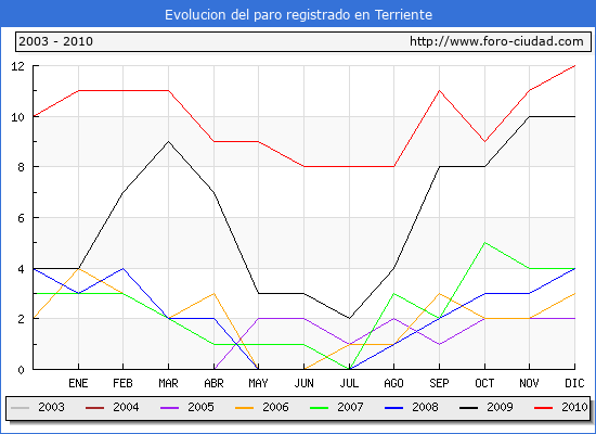 Evolucion  de los datos de parados para el Municipio de Terriente hasta Diciembre del 2010.