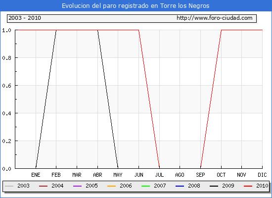 Evolucion  de los datos de parados para el Municipio de TORRE LOS NEGROS hasta DICIEMBRE del 2010.