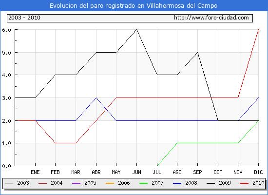 Evolucion  de los datos de parados para el Municipio de VILLAHERMOSA DEL CAMPO hasta DICIEMBRE del 2010.