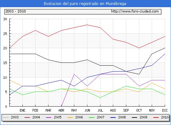 Evolucion  de los datos de parados para el Municipio de MUNEBREGA hasta DICIEMBRE del 2010.