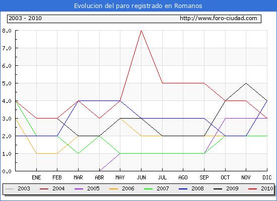 Evolucion  de los datos de parados para el Municipio de ROMANOS hasta DICIEMBRE del 2010.