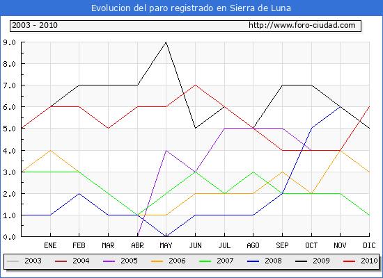 Evolucion  de los datos de parados para el Municipio de SIERRA DE LUNA hasta DICIEMBRE del 2010.